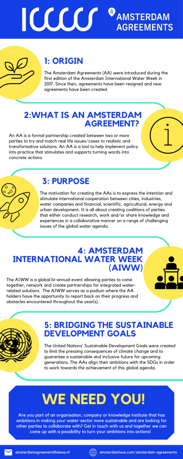 Infographic Amsterdam Agreement