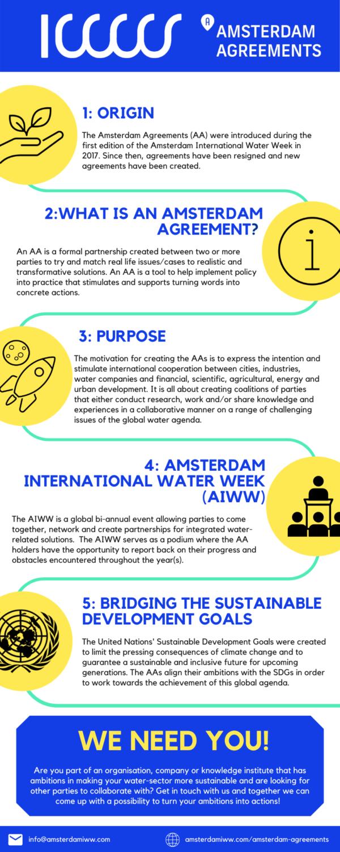 Infographic Amsterdam Agreement
